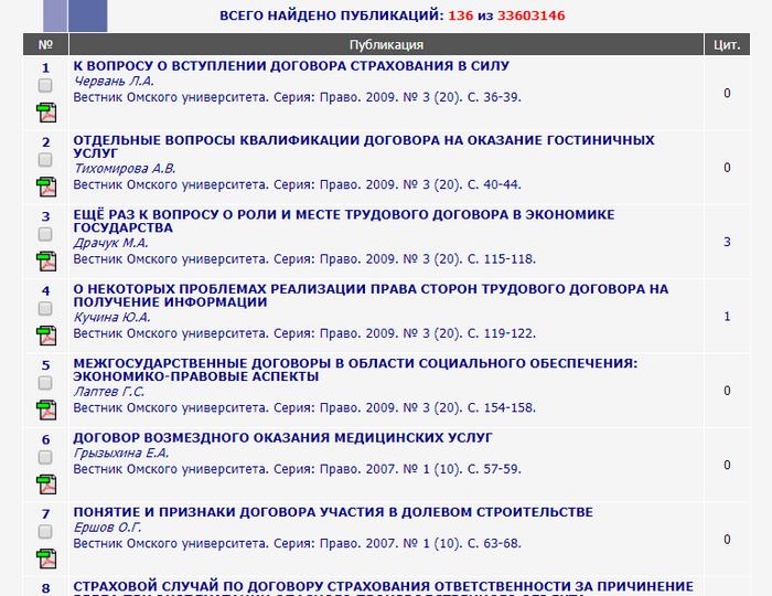 Список научных статей