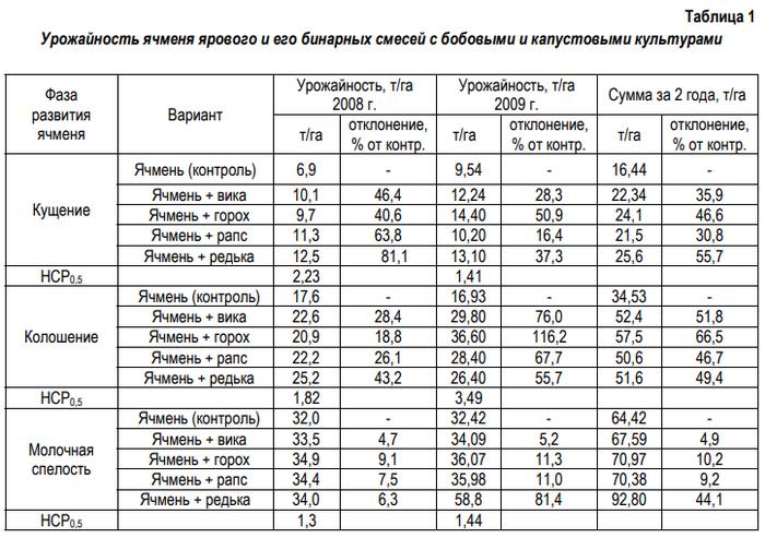 Пример оформления таблицы в статье